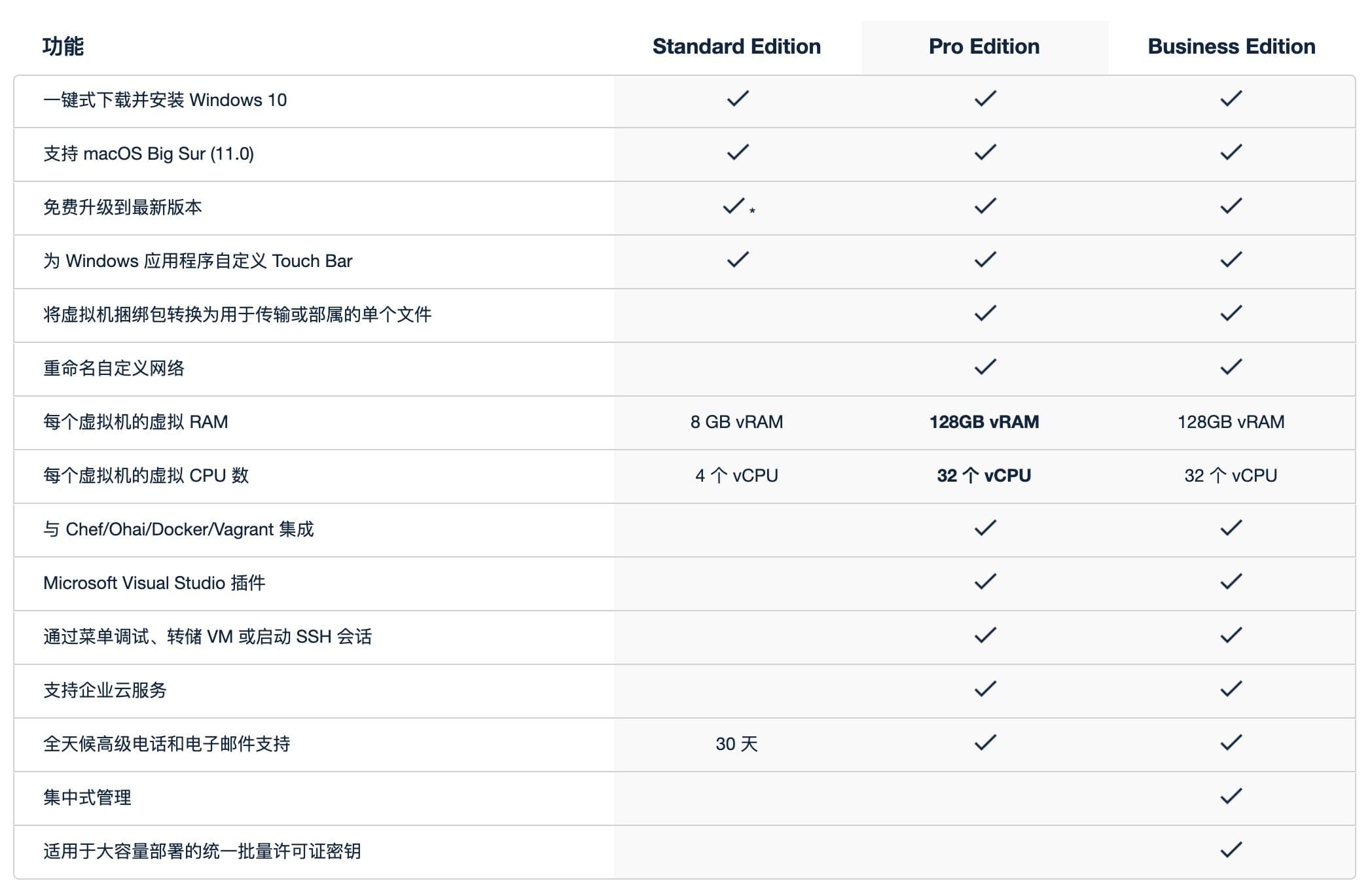 Parallels Desktop Business Edition 系统工具 第4张